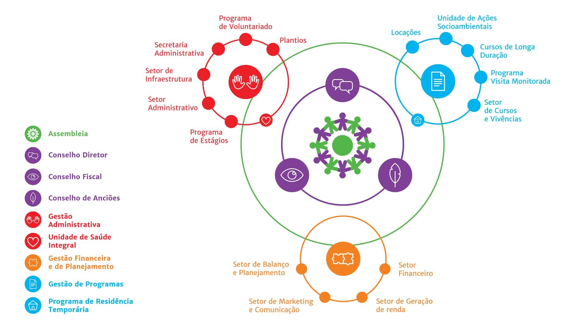organograma nazaré uniluz